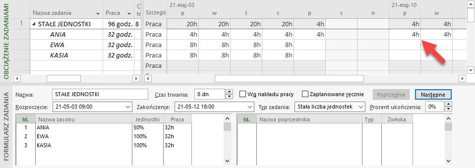 Rozkład pracy zasobów przypisanych do zadania o stałych jednostkach bez nakładu pracy